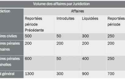 Annuaire Statistique de la  Justice  au Burundi